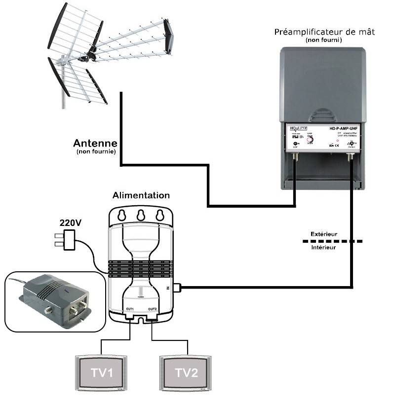 alimentation ampli antenne tv