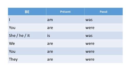 apprendre la conjugaison anglaise