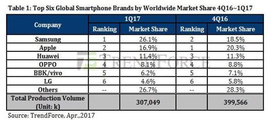 classement marque telephone 2017