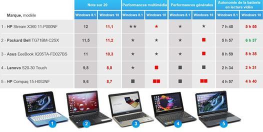 classement ordinateur portable