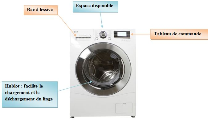 comment utiliser la machine à laver