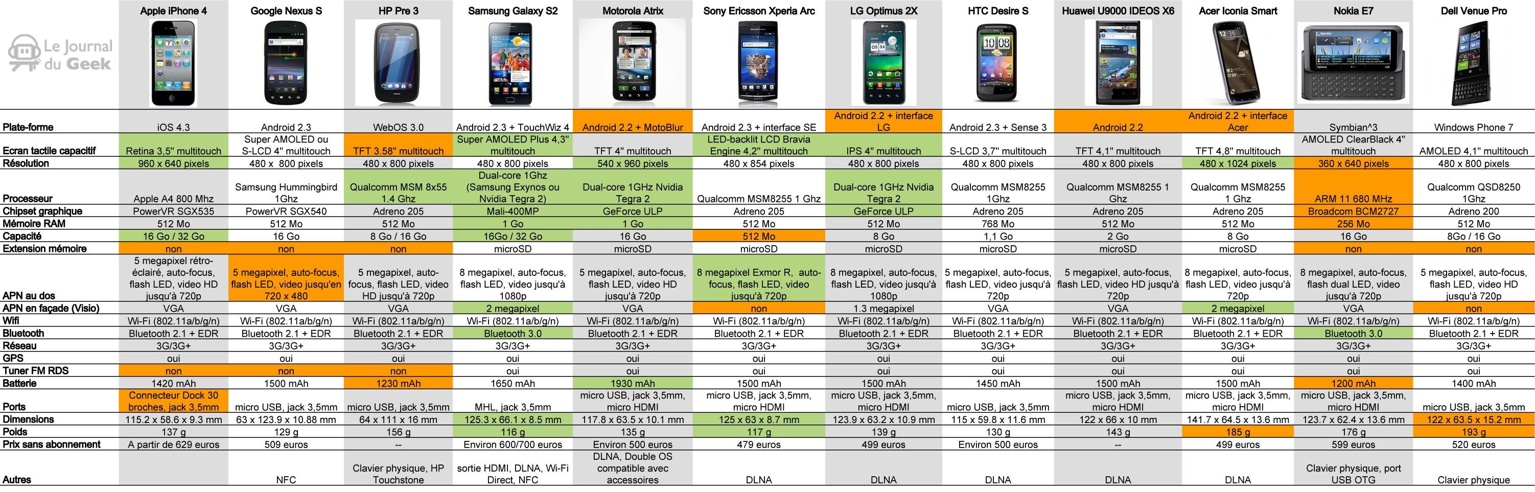 comparateur smartphone samsung