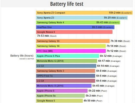 comparatif batterie smartphone