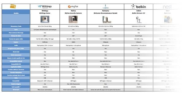 comparatif camera de surveillance