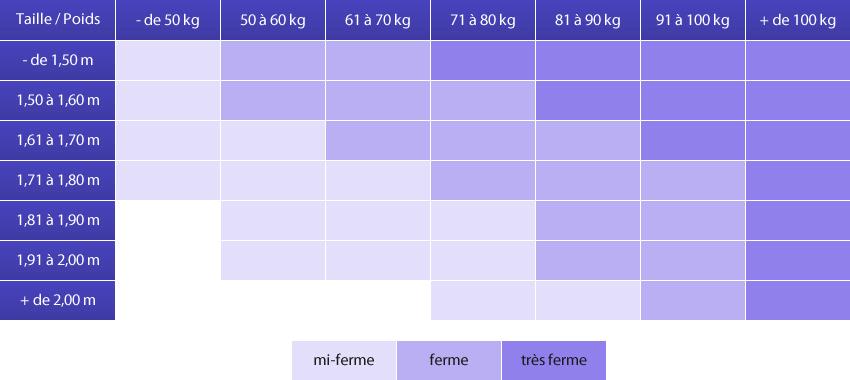 densité matelas kg/m3