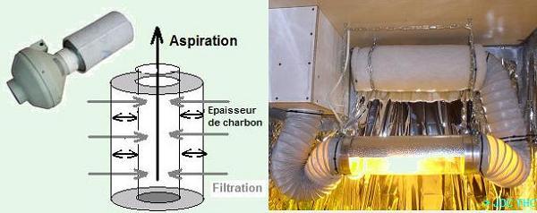 extracteur filtre charbon silencieux