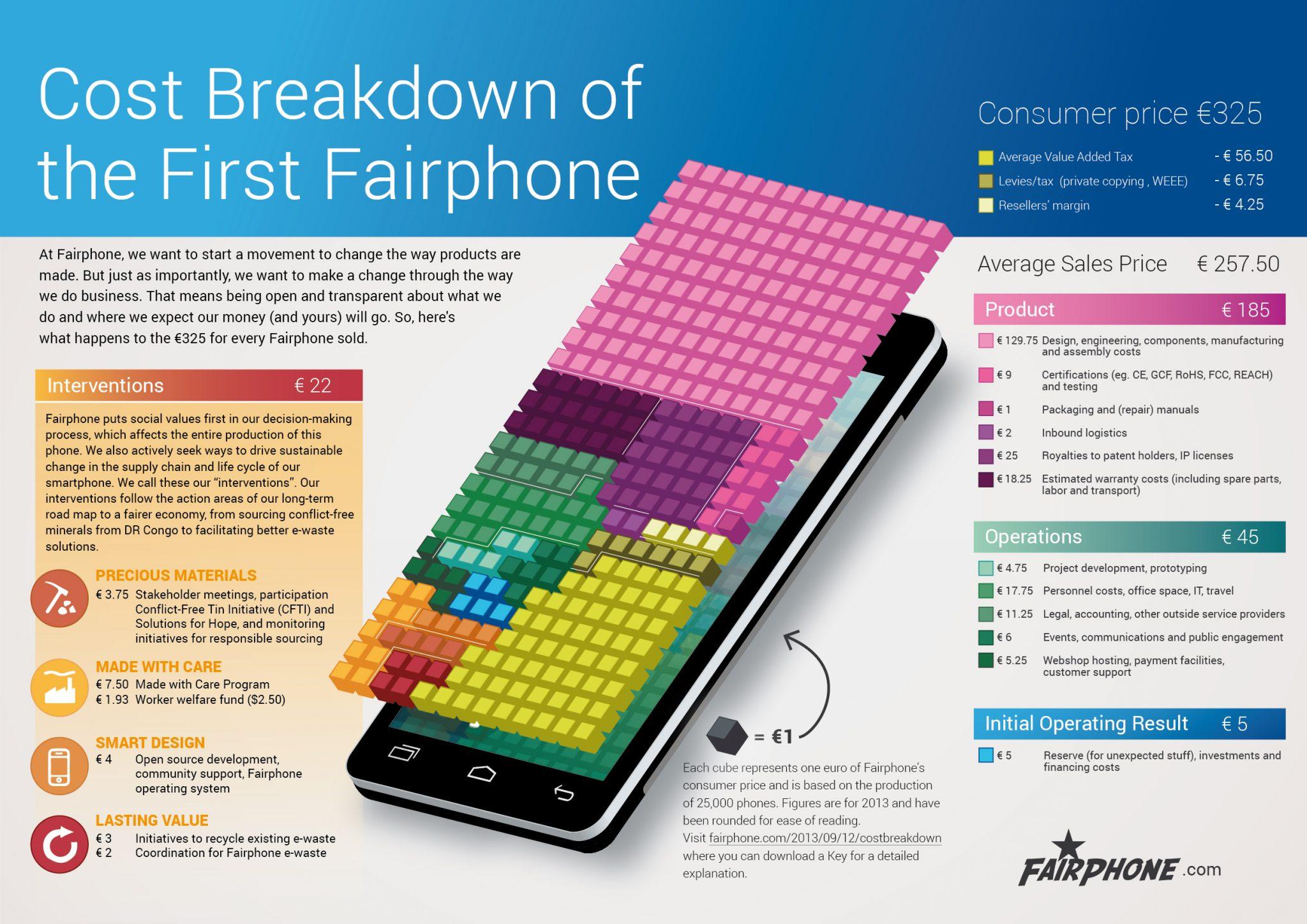 fairphone prix