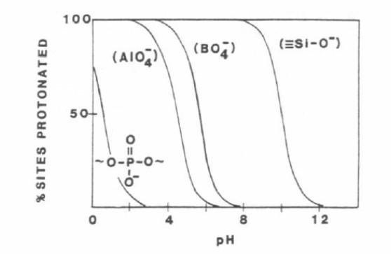 fonction ionique