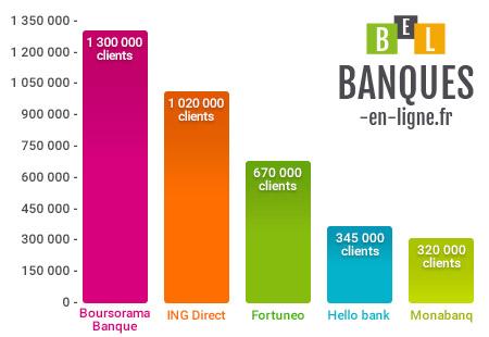 les meilleures banques en ligne