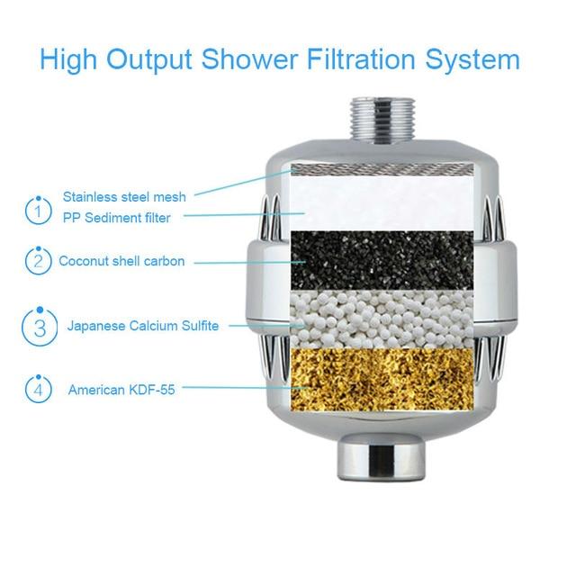 meilleur filtre douche