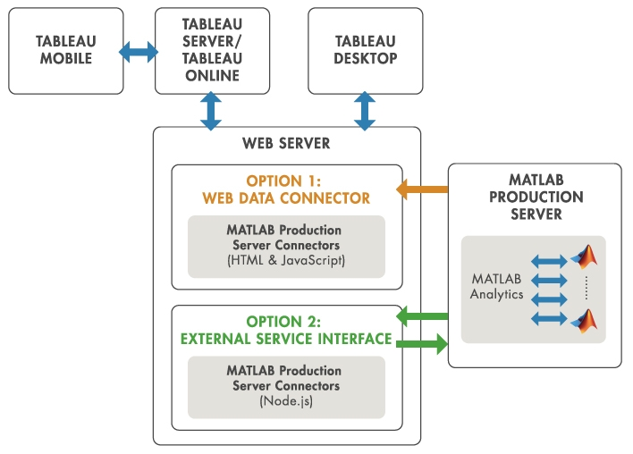 tableau support